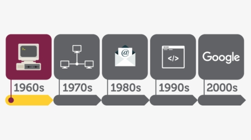Timeline Highlighting The 1960s Section - Development Of Internet, HD Png Download - kindpng