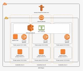 Cluster Architecture For Tableau Server Tableau Server