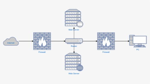 Aws Architecture Diagram Examples Hd Png Download Kindpng