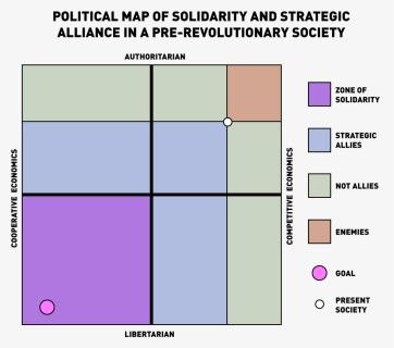 Compass chart political Political compass